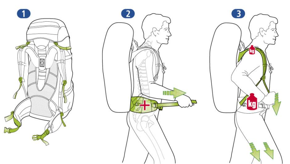 Schéma de réglage d'un sac à dos (source www.deuter.com)